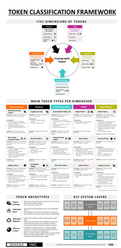 The Token Classification Framework A Multi Dimensional Tool For